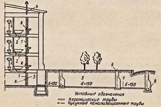 Схема канализации жилого дома